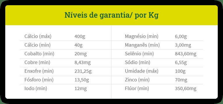 Tabela Níveis de garantia por KG - Proteínado – S