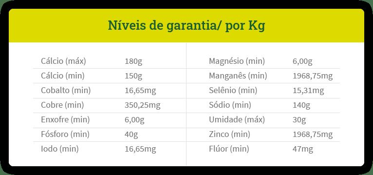Tabela Níveis de garantia por KG - Suplemento Mineral 40